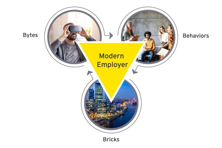 ey-article-work-reimagined-reimagining-the-digital-workplace-kuva1.jpg.rendition.1800.1200