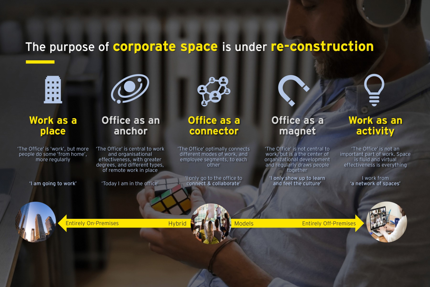 ey-article-work-reimagined-the-sustainable-and-inclusive-workplace-of-the-future-pic1.jpg.rendition.1800.1200