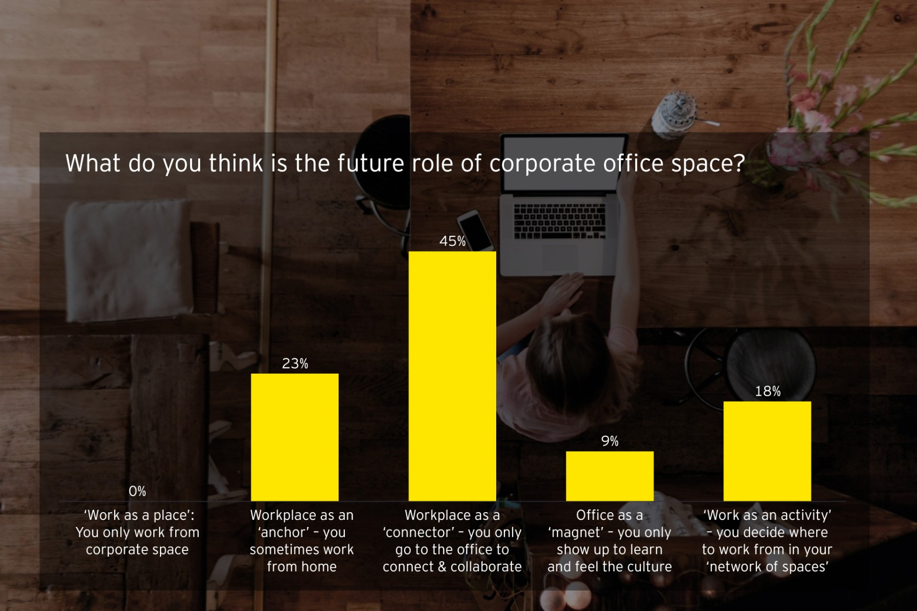 ey-article-work-reimagined-the-sustainable-and-inclusive-workplace-of-the-future-pic2.jpg.rendition.1800.1200